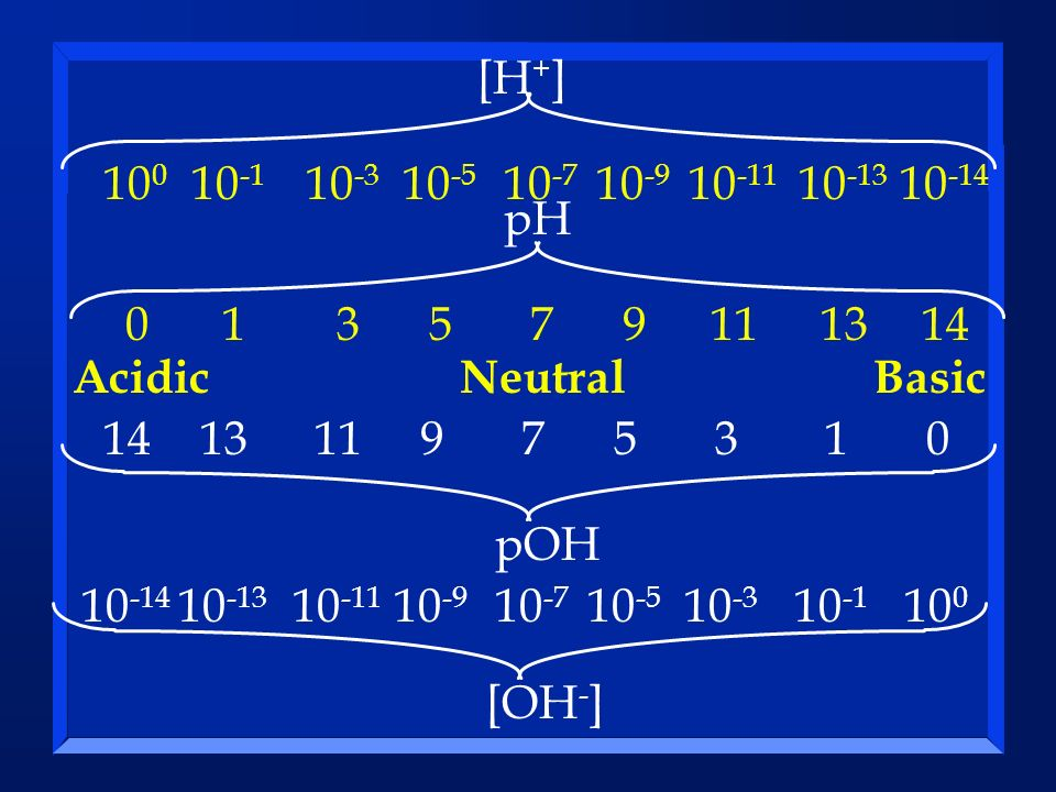 100 10-1. 10-3. 10-5. 10-7. 10-9. 10-11. 10-13. 10-14. [H+] 1. 3. 5. 7. 9. 11. 13. 14.